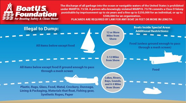 a chart displaying what is illegal to dump from a boat at sea