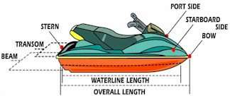 a chart of a personal watercraft